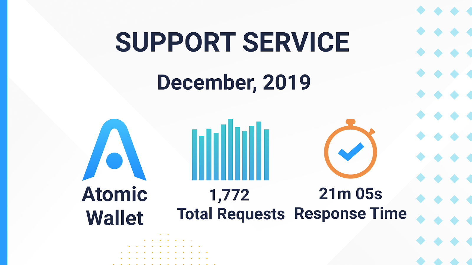 support service in december