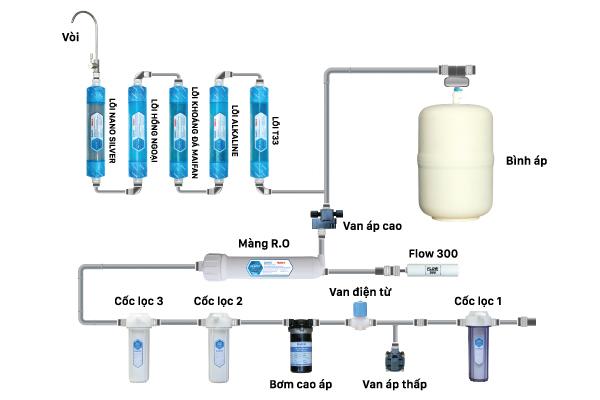 Máy lọc nước Daikio thông dụng DKW-00008H