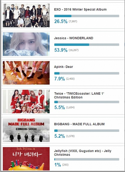 Jessica được fan mong ngóng hơn cả Big Bang, EXO và Twice