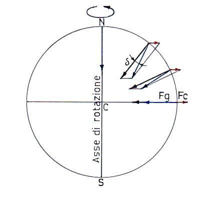 forza_centrifuga_terra1