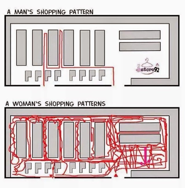 WW ~Shopping Pattern: Men vs Woman~