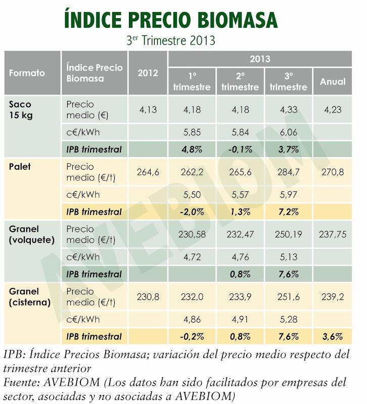 Precio pellet doméstico en España y comparativa energética. Octubre 2013