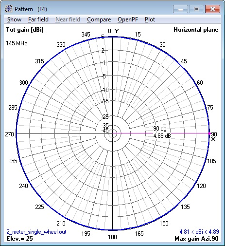 144 MHz single Cebik Wheel Antenna azimuth                       pattern calculated by NEC Model.