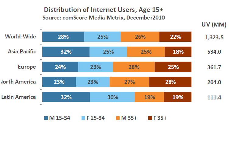 Online dating age demographics