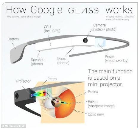 Google Glass - Apakah Rahasia dibalik Kacamata Pintar Buatan Google?