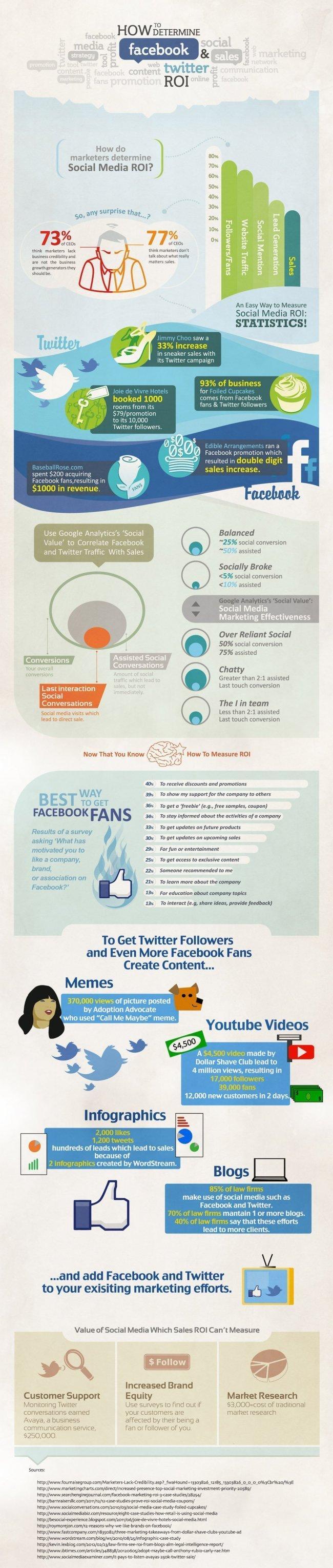 Calcular el ROI en Social Media