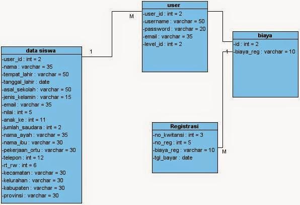 Penggunamaju seventh widuri analisa sistem yang diusulkan pada class diagram pendaftaran siswa baru ccuart Choice Image