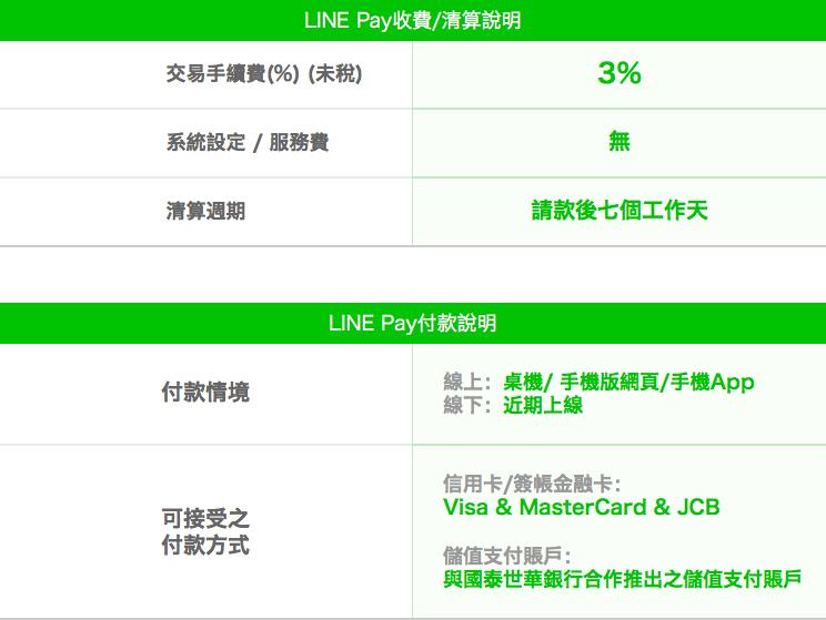 LINE Pay 收費 / 清算說明