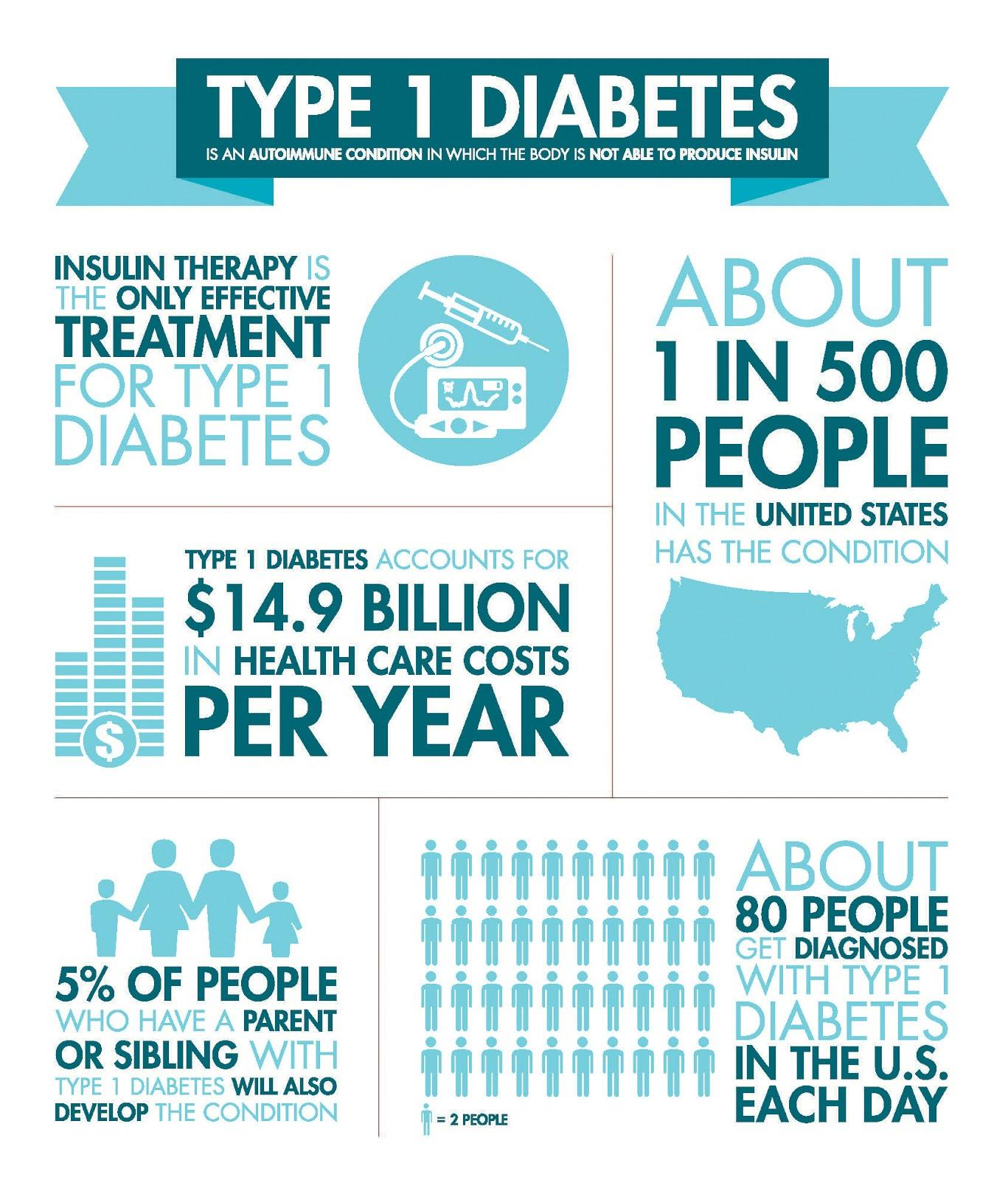 who is the juvenile diabetes