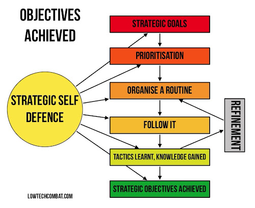 Strategic Self Defence