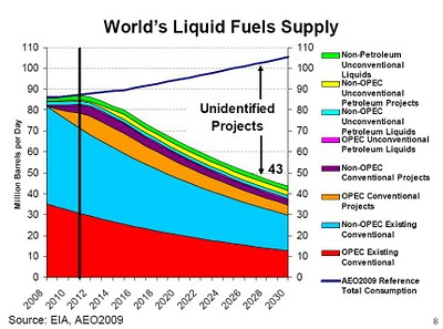 World's Liquid Fuels Supply, EIA 2009