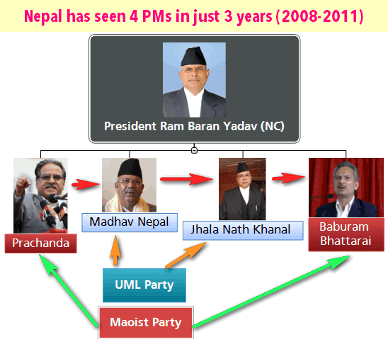 Nepal PM Change