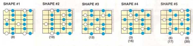 C minor 6 pentatonic shapes