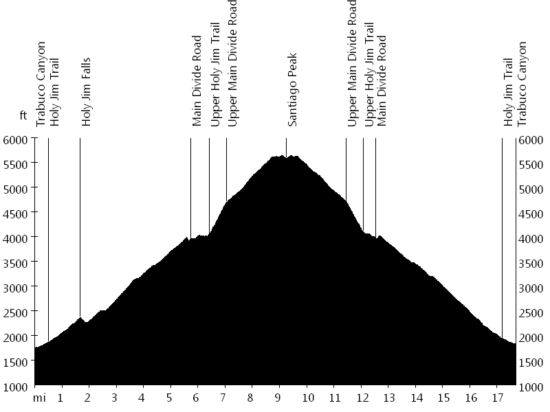 Holy Jim Trail • Route Profile