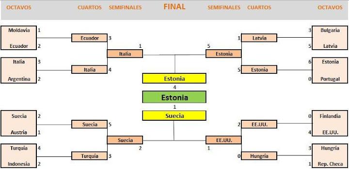 https://lh4.googleusercontent.com/-_2MHv7KcVGQ/TgewQ3e52CI/AAAAAAAABBI/h_PLpKBsak0/s720/wc2011_etapasfinales.JPG