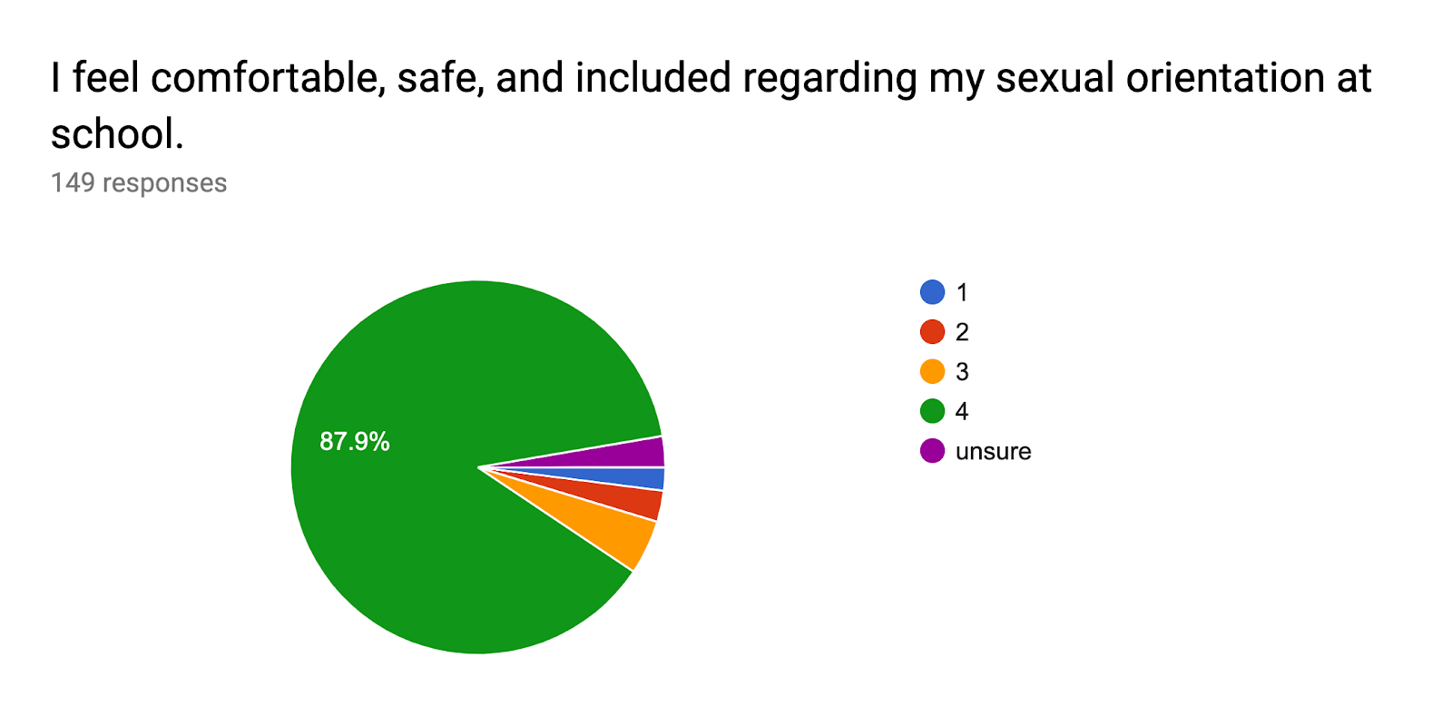 Forms response chart. Question title: I feel comfortable, safe, and included regarding my sexual orientation at school.. Number of responses: 149 responses.