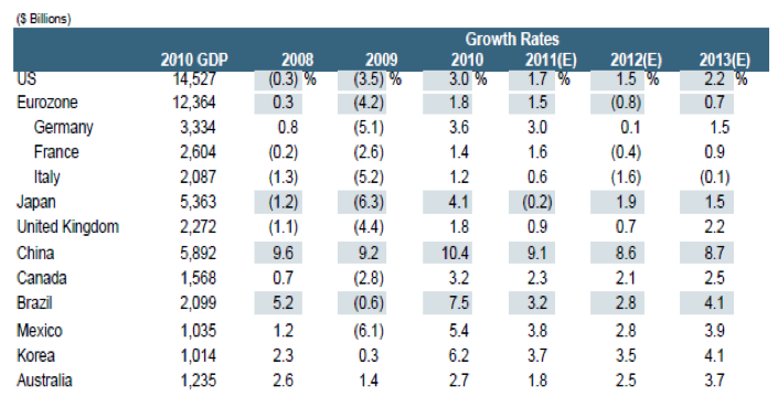 Table 2: Global Growth Outlook: Deceleration in many countries in 2011. Source: Cohen and Siu, 2011, p.25