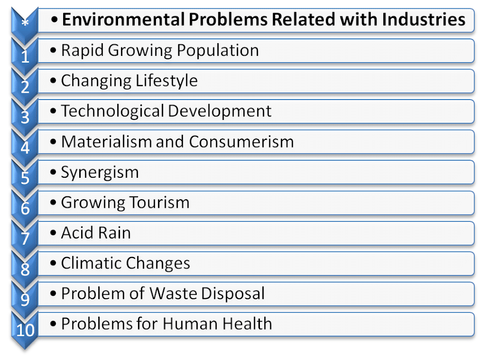 Environmental Problems Related with Industries