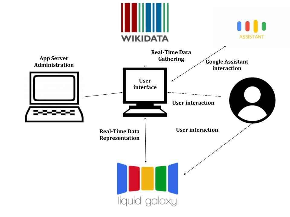 Wikimedia Data Image Representation.jpg