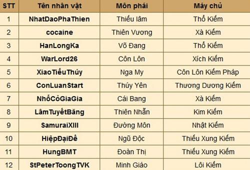 Kiếm Thế: Lộ diện nhà vô địch Vô Song Hào Kiệt 2 3