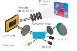 Lézer-LED projektor lámpák