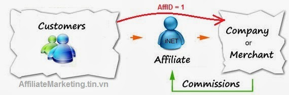 Huong dan kiem tien tren mang với Affiliate Marketing