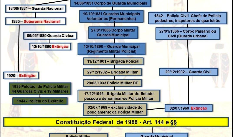 inspetor frederico guarda municipal instituição bicentenária