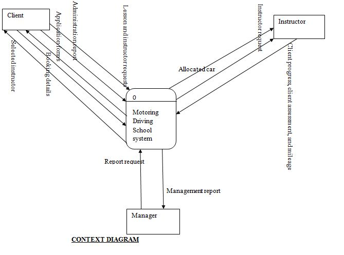 Benard ernest assignment submission for context diagram dfd level assignment submission for context diagram dfd level 1 e r diagram ccuart Gallery
