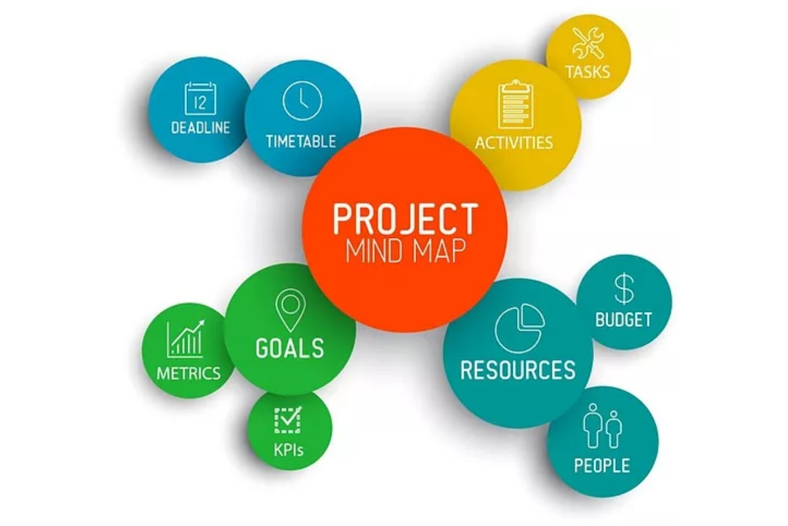 Project Mind Map