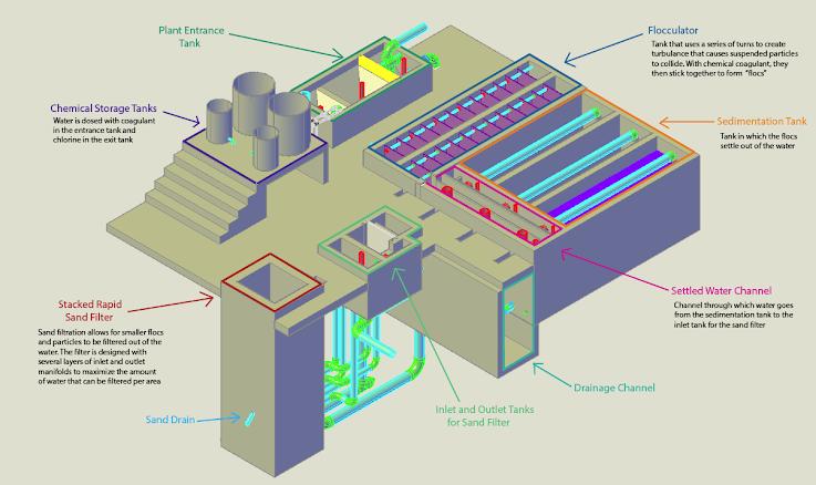 How water flows through an AguaClara plant