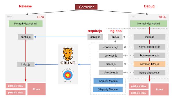 RequireJs, AnguarJs, Grunt, Bower overview