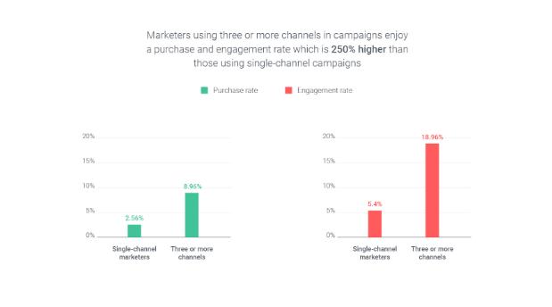 график вовлеченности пользователей в рекламных компанияхх омни и моноканальной