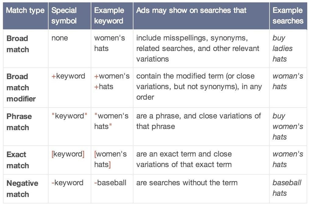 Example graph of Google's keyword planner