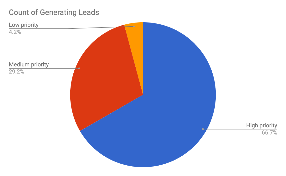 Marketing audit data