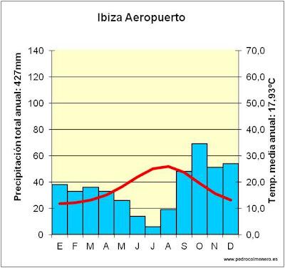 Resultado de imagen de climOGRAMA IBIZA