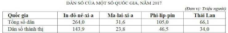 (Nguồn: Niên giám thống kê Việt Nam 2017, NXB Thống kê, 2018) Theo bảng số liệu, nhận xét nào sau đây đúng khi so sánh tỉ lệ dân thành thị của một số quốc gia, năm 2017?