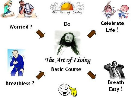 Art Of Livingmangalore Sudarshan Kriya