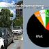 El 83% de los barakaldeses considera mala o muy mala la situación del aparcamiento