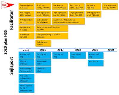 2020-plan 16. marts 2015