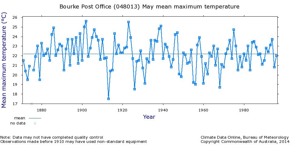 Bourke mean max' temp'  time series
