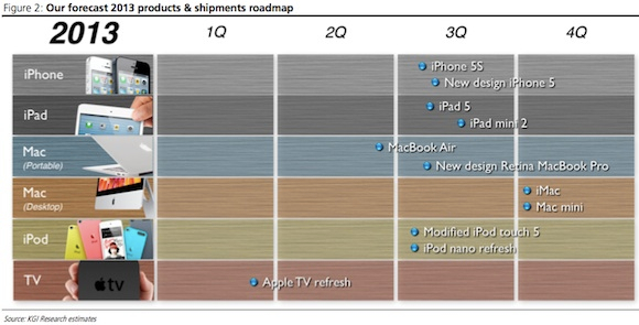 Apple Product & Shipments Roadmap Forecasts KGI Securities
