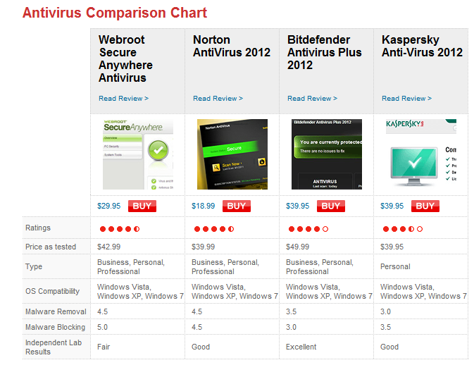 best antivirus compare