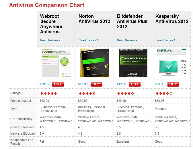 best antivirus compare