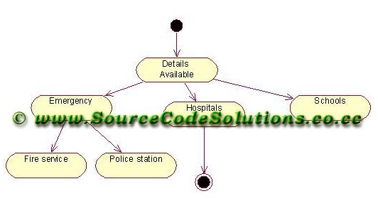 thus, the activity diagrams for telephone directory system application was  designed successfully using rational rose software in cs1403 - case tools  lab