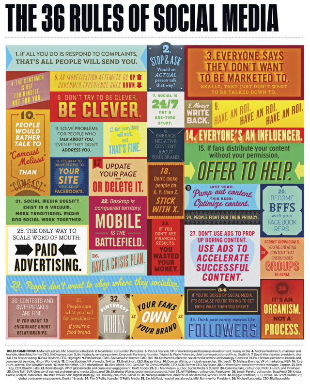 Las 36 reglas del social media
