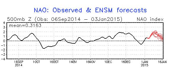 Un gradiente de presión descomunal, rondando los 100 mb en el Atlántico Norte