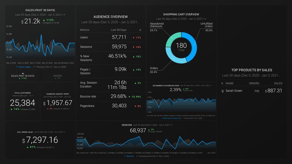 Shopify + Facebook Ads + Google Analytics Dashboard Template