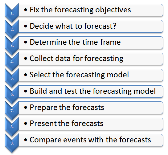 steps in production forecasting process