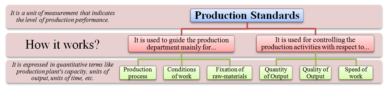 production standards meaning definition advantages demerits