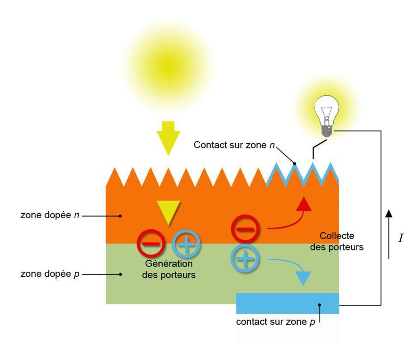 Connu I) Le fonctionnement et la conception du Solar Impulse AP67